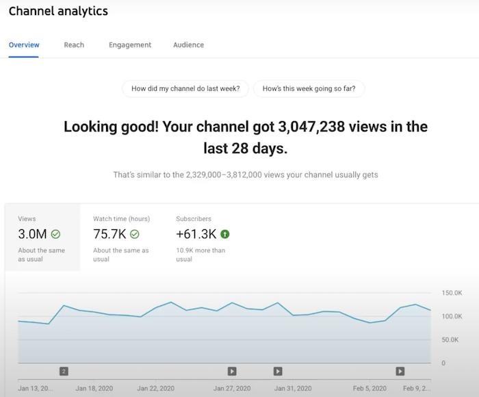 YouTube Audit Analyze your KPI performance