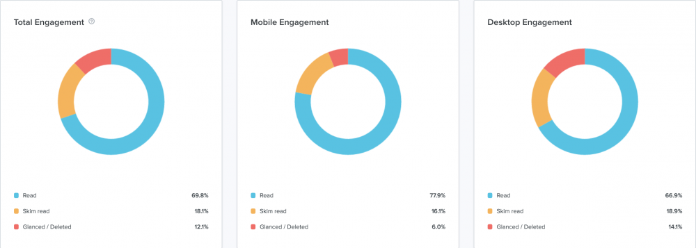 litmus email analytics engagement charts with email read rate