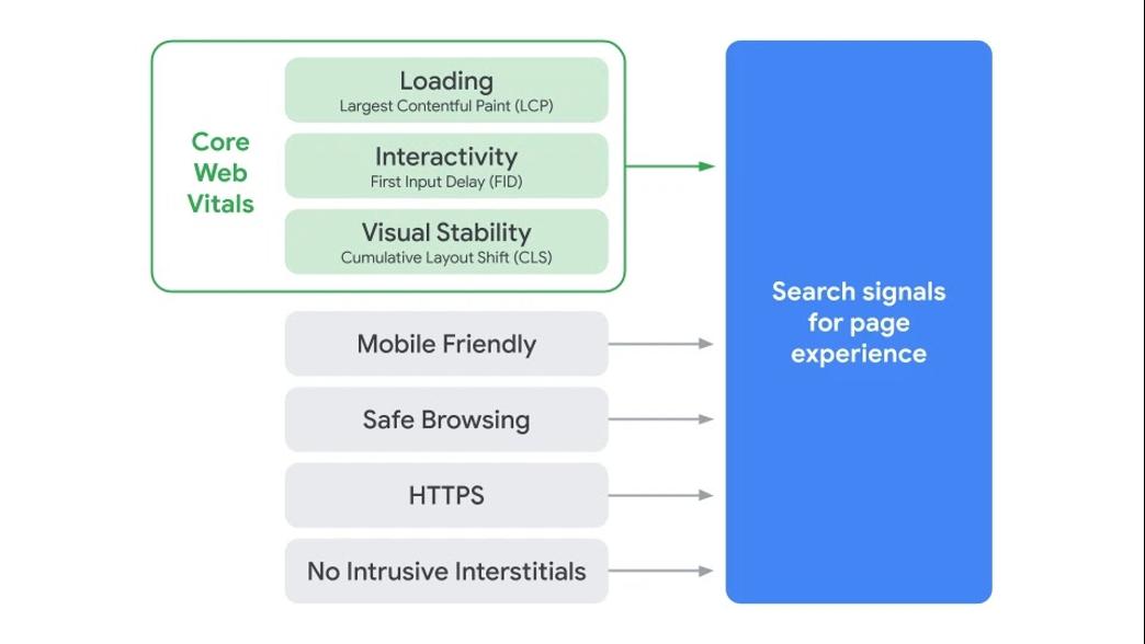 seo trends for 2021 core web vitals