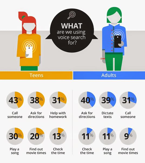 seo trends for 2021 voice search
