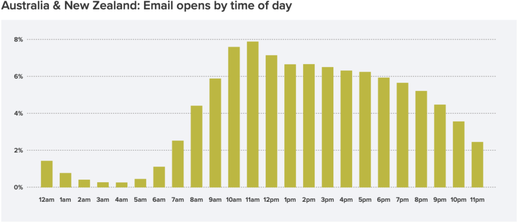 Litmus Email Analytics: best time to send email in Australia & New Zealand in 2020