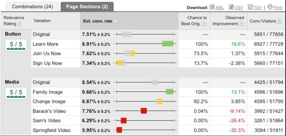 A breakdown of each A/B test the campaign ran