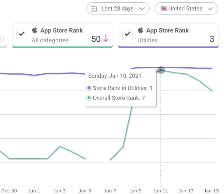 DuckDuckGo Hits New Record: 100 Million Searches Per Day