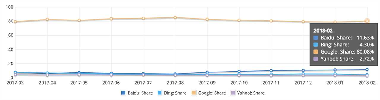 graph showing the segments of the google my business traffic