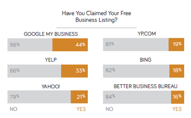 percent of businesses that have  claimed their business listing
