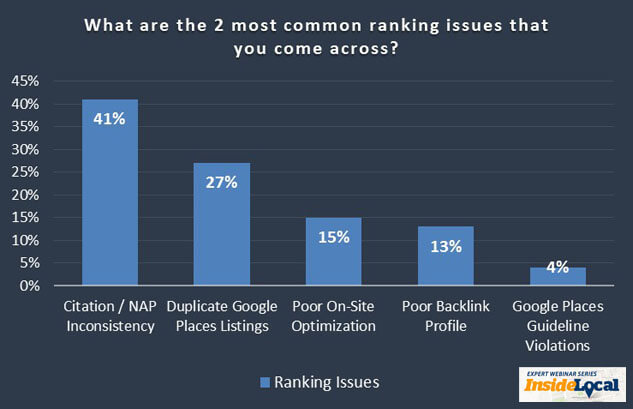 bar graph showing common ranking issues that may come up when you claim a business on Google