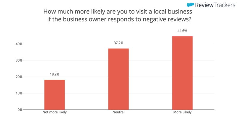 bargraph showing how much more likely you are to visit a local business if the owner responds badly to negative reviews on their Google My Business account