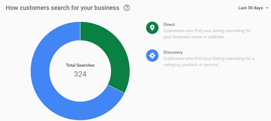 pie chart of how customers reach businesses using google my business