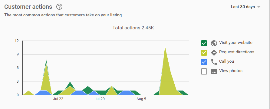 Chart showing customer actions. Google my business tracks your data for you.