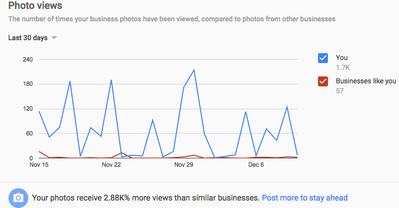 tracking photos used in google my business