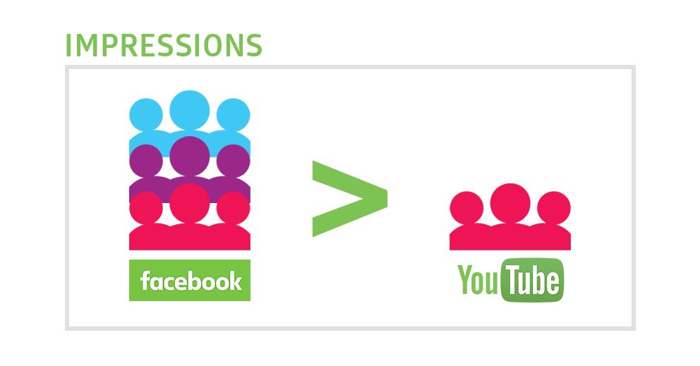 youtube SEO tips share on Facebook