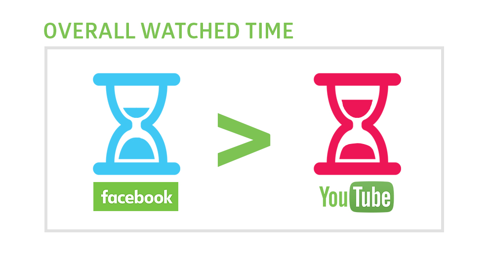youtube SEO tips Facebook videos have higher watchtime