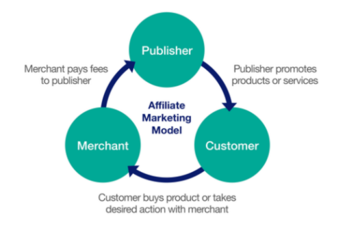 understand affiliate marketing as a LinkedIn Marketplace supplement